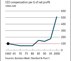 CEO Compensation