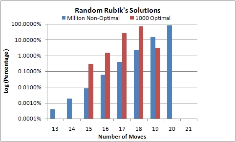 Solutions to Rubik\'s Cube